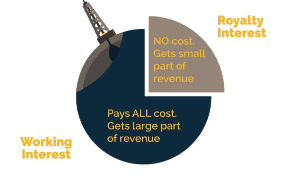 exploration and production cost